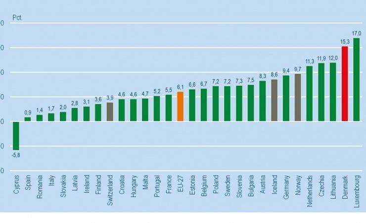 Danske boliger er steget næstmest i EU