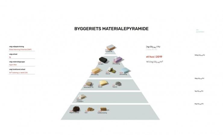 Materialepyramiden går digitalt
