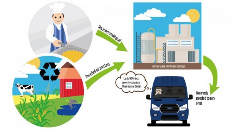 Nu kan Fords varebiler køre på madolie